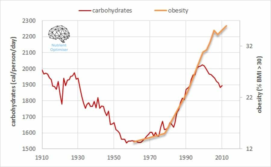 carb intake and obesity rates